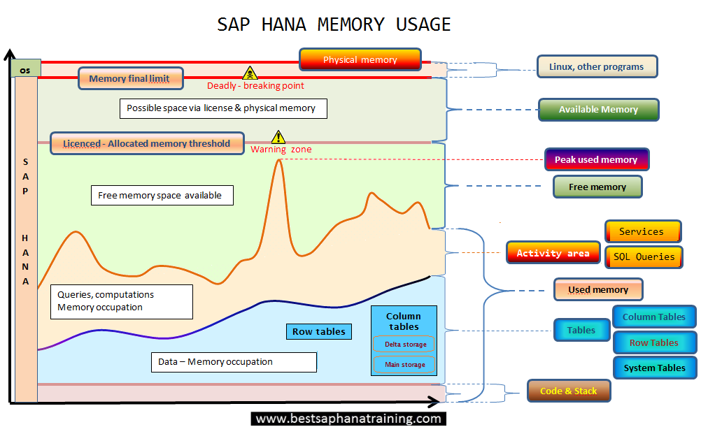 Sap hana memory usage