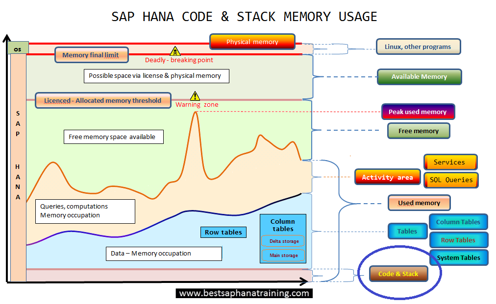 Sap hana code and stack used memory