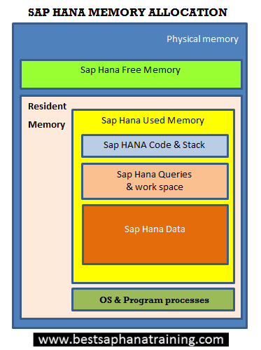 memory allocation map