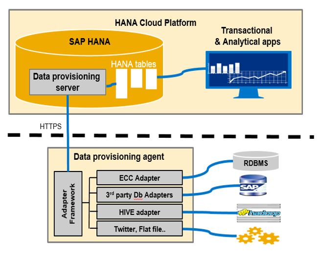 How to use sap hana smart data integration features